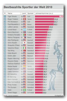 Bestbezahlte Sportler Der Welt